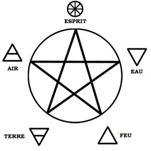 Les 5 éléments essentiels de la Wicca